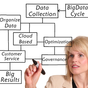 Big data could allow supply chains to be more dictated by consumer and retailer needs.