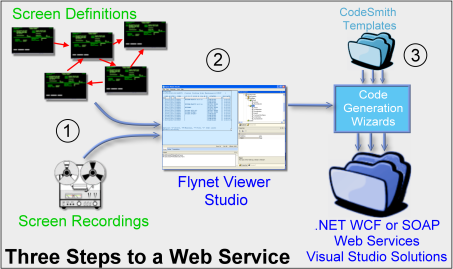 Three Steps to a web Service