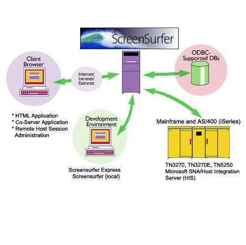 The Screensurfer Host Access Server
