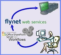 Use Flynet Web Services to Integrate SharePoint Workflows with Mainframe web services